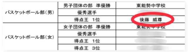 INI 後藤威尊 大学 高校 ミスコン 井上港人